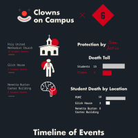 Wesleyan safe from Killer Klown threat